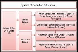 canadian high school online kindergarten syllabus in usa homeshealth info