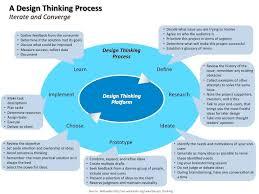 design len 150 best innovation images on design thinking