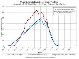 glen canyon dam water operations uc region bureau of reclamation