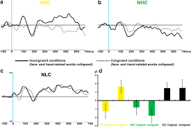 neural correlates of semantic prediction and resolution in