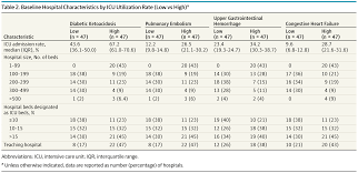 intensive care unit utilization during hospitalization critical