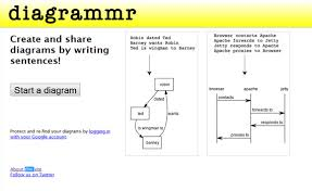 visualize everything 32 free tools to create different diagrams