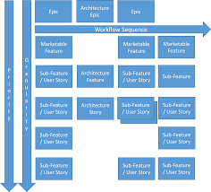 Story Maps Agile Story Map Software Process And Measurement