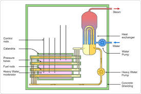 pressurized heavy water reactor phwr nuclear power plants