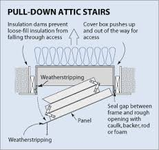 how to insulate attic pull down stairs do it yourself