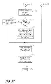 patente us6598173 method of remote access and control of