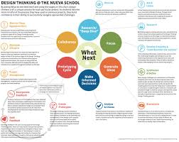 design thinking elements what are the basic elements of design thinking quora