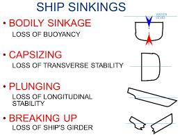 List Of Ship Sinkings by Hull Damage And List In Stability Ppt Video Online Download