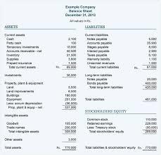 Consolidated Balance Sheet Template Balance Sheet Mba