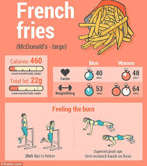 Desk Exercises To Burn Calories Calorie Infographic Reveals How Long It Takes To Burn Off Junk
