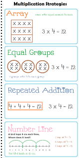 multiplication strategies anchor chart posters multiplication