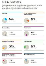 bureau veritas investor relations bureau veritas consolidating industry offers impressive returns
