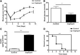 inhibition of gelatinase b matrix metalloprotease 9 activity