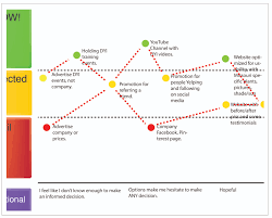 Customer Journey Mapping Customer Ecosystem Mapping Customer Journey Mapping