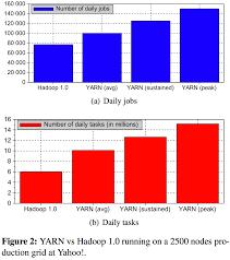 hadoop definitive guide pdf apache hadoop yarn u2013 yet another resource negotiator
