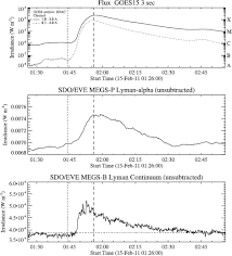 id s d o chambre b ultra violet spectroscopy of the lower solar atmosphere
