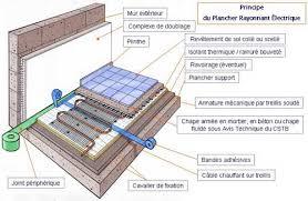 plancher chauffant rayonnant électrique une chaleur douce pour un