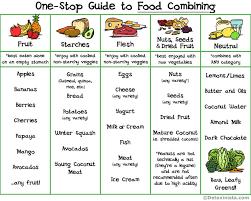 read before buying program diet food combining