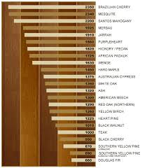 janka hardness scale hardness of certain wood species