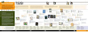 iftf history of the future