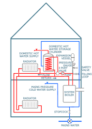 unvented water systems birchwood heating engineers in warrington