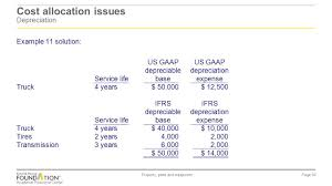 gaap useful life table ias 16 property plant and equipment ias 36 impairment of assets