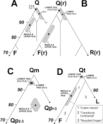 diagenesis provenance and reservoir quality of triassic tagi