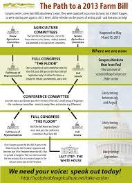 Us Senate Floor Plan by Advocacy Just Food