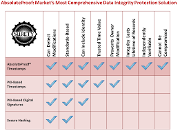 sheets comparison absoluteproof vs secure hashing pki timestamp pki digital signature