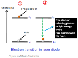 laser diode how laser diode works