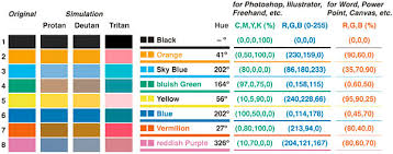Cause Of Colour Blindness Creating Color Blind Accessible Figures U2013 Profhacker Blogs The