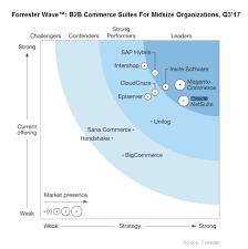 Magento B2b E Commerce Platform B2c E Commerce Forrester Wave For Midmarket B2b Commerce Suites Cms Connected