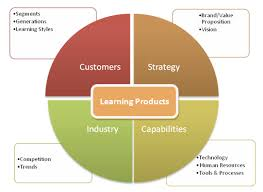 e learning strategy template e learning for customers how to build a better mousetrap