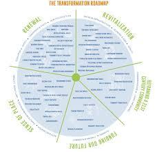 Asset Mapping Transformation Map U2013 Transformrockford