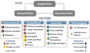 risks in global supply chains