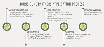 doris duke partners application process vanderbilt health