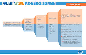 80 by 2018 forum action plans ccc national partners