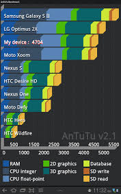 5 apps for benchmarking your android device cnet