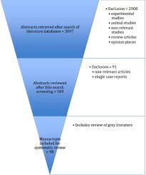 management of congenital diaphragmatic hernia a systematic review