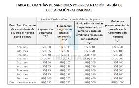 cuanto es la multa por no presentar la declaracion jurada 2015 declaración patrimonial presentación tardía tributar