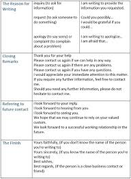 Business Letter Language how to write a business letter parts of a business letter