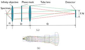 osa optimization of wavefront coded infinity corrected
