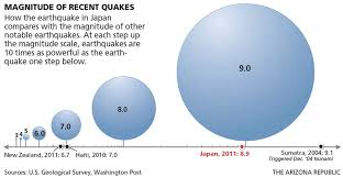 Interior Of The Earth For Class 7 All About Earthquakes And Volcanoes U2014 Department Of Earth Sciences