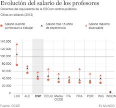 sueldos de maestras de primaria aos 2016 los profesores españoles ganan más que la media de la ocde