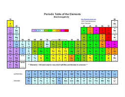 Bromine Periodic Table Why Doesn U0027t The Bond Polarity Of A Carbon Halogen Bond Increase