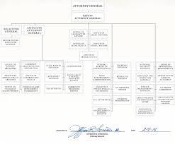 us bureau of justice organizational chart doj department of justice