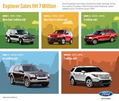 seven millionth ford explorer sold in us as sixth gen debut looms