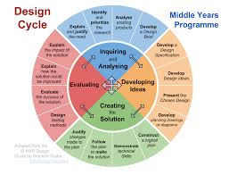 design lab ib biology exle experimental cycle and other diagrams i biology