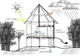zero energy home design costa rica eco lodge energreen design