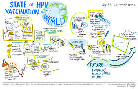 Hpv Symposium The Vaccine Confidence Project
